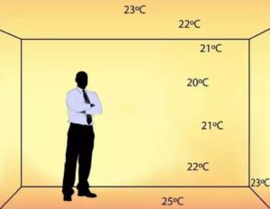 Teplota miestnosti spodlahovkou