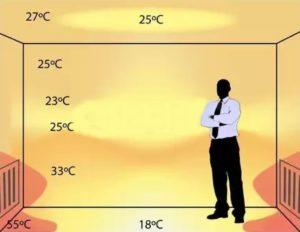 Teplota miestnosti sradiátorom